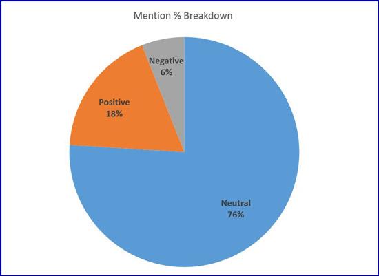 Social Media Mention Breakdown