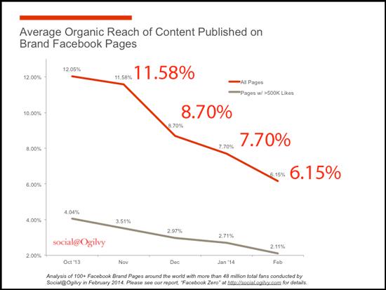 Facebook-Organic-Reach-Chart
